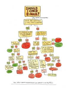 Courtesy of http://therumpus.net/2012/04/should-i-check-my-email/